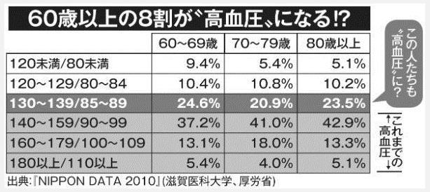60歳以上の日本人の80%以上が、高血圧と診断されて血圧降下剤を一生のみ続けることになります。